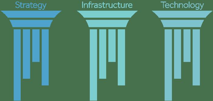 Proactive Operations Pillars